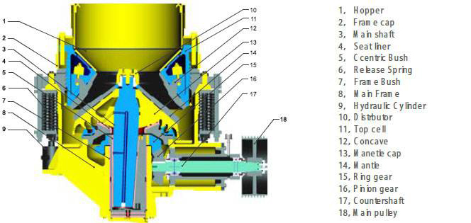 the main components of the common cone crusher